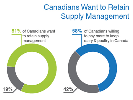 How Canada's supply management system works