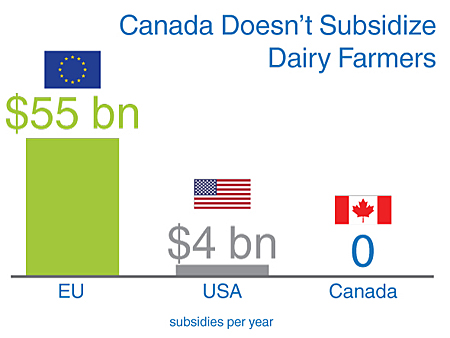 supply management in the ontario dairy If canadian's understood supply management, eugene whelan would be  ontario dairy farmer sept 17 - supply management doesn't gouge consumers.